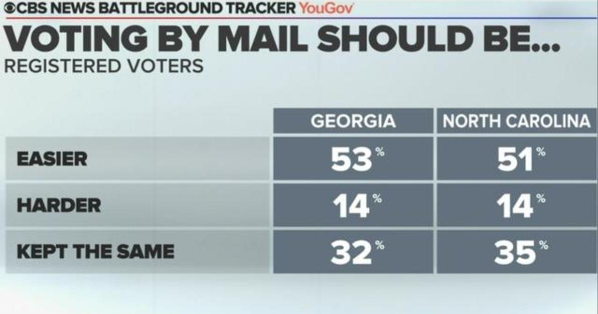 CBS News poll: Biden has edge in North Carolina, tight race in Georgia