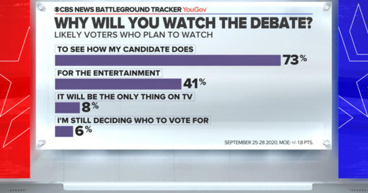 Just 6% say they're watching the debate because they're undecided, but that's larger than it sounds