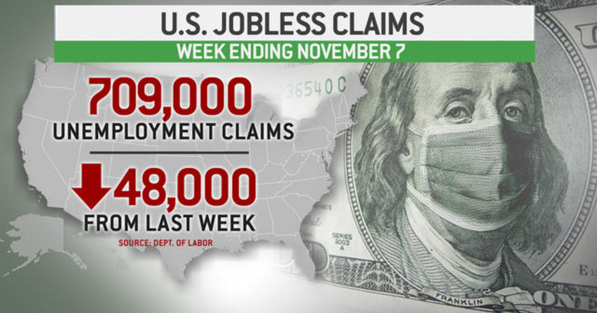 709,000 Americans filed for unemployment last week