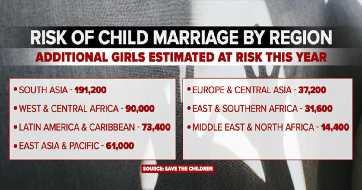 Aid groups warn COVID-19 pandemic could lead to child marriage spike